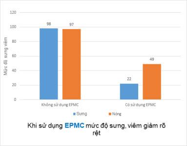 Công bố khoa học về tác dụng của KGA1 - Chiết xuất từ Địa Liền 2